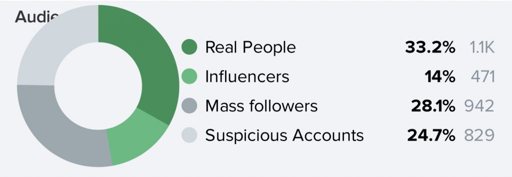 statistiques Instagram