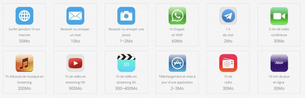 calculer consommation données mobiles